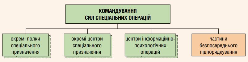 Структура ССО ЗС України