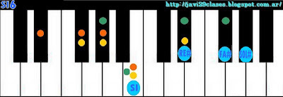 acorde piano chord sexta 6 SIadd6