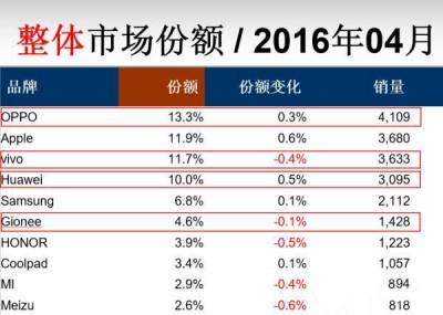 Produk-OPPO-Kalahkan-Apple-di-Cina