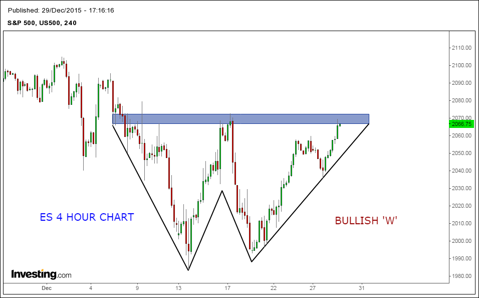 Bullish trend patterns forex grid strategy money management