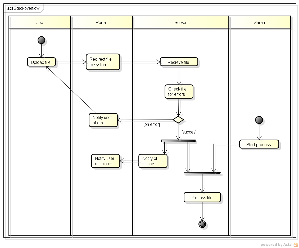 Activity Diagram For Library Management System In Uml Ac Wiring Honda Civic All About Information And Electronic Commerce