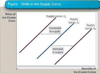 Change In Supply Curve Online Economics Tutor...