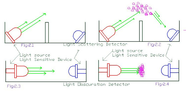Working Principle of Photoelectric Smoke Detector