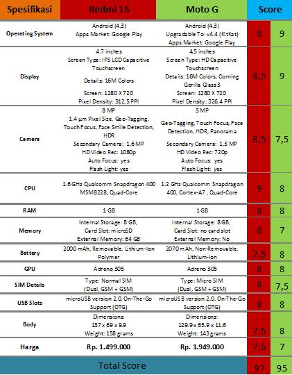 REDMI 1S VS MOTO G HP Android Review: Mana Yang Terbaik?