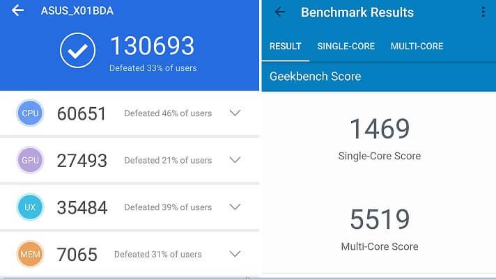 ASUS ZenFone Max Pro M2 Benchmark Scores