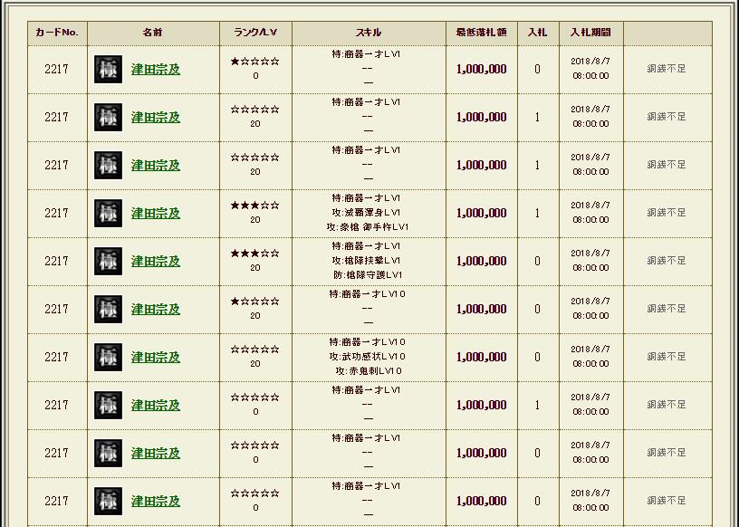 刷新直後の津田の値段