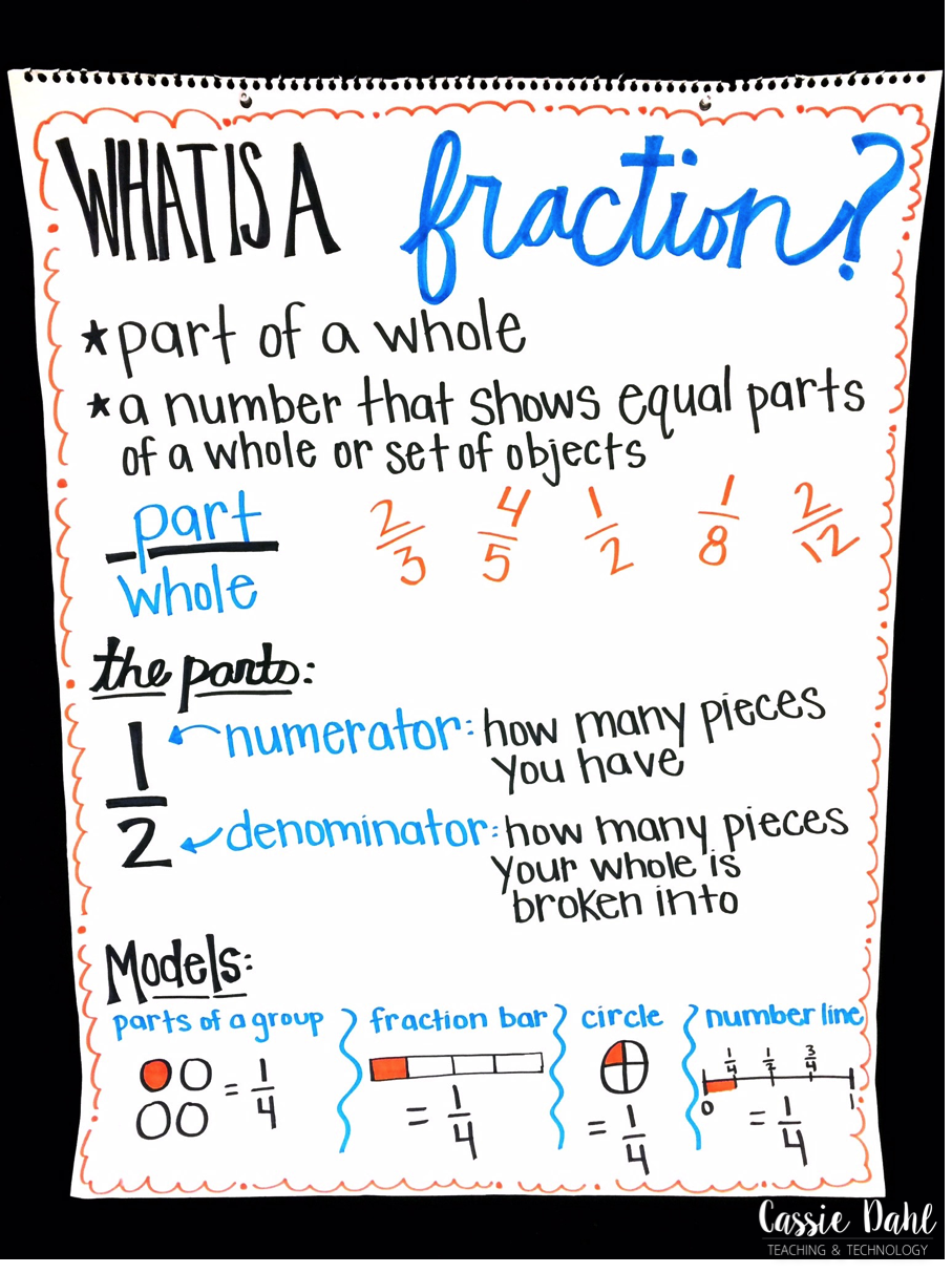 fraction anchor charts - cassie dahl: teaching & technology
