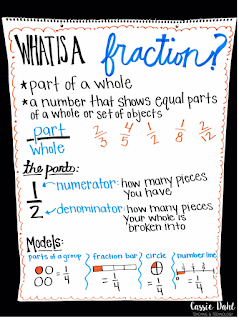 "Looking for some fun anchor charts for your fractions lessons? Check out this post to see my favorite 3 charts and read some tips for making your anchor charts ""pop""!"