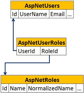 asp.net core aspnetuserroles table