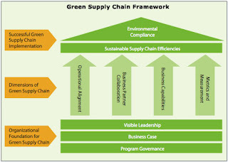 Green Supply Chain: Evaluating Sourcing and Procurement