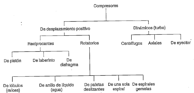 Tipos de compresores neumáticos