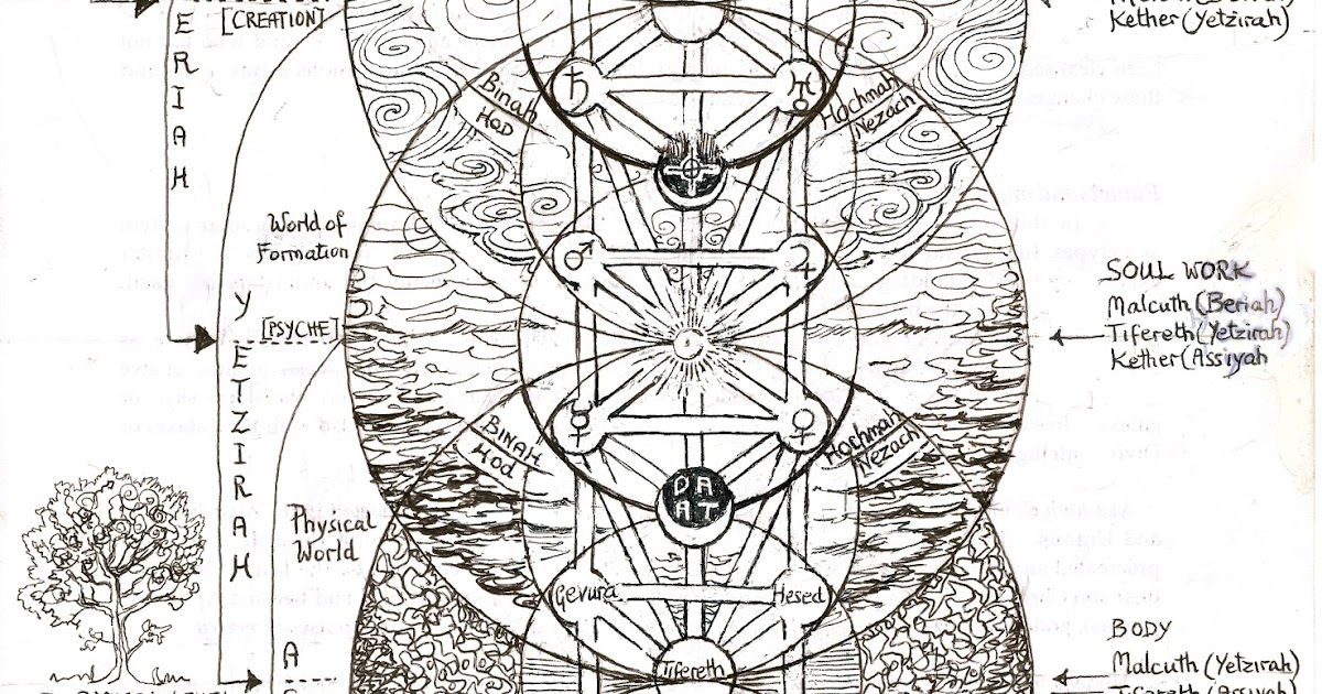 Yavuz Tellioğlu: The Four Worlds (Hebrew: עולמות Olamot