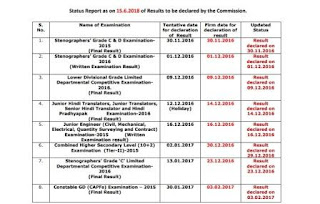 SSC Result Status report (as on 15.06.2018)