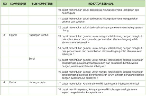 Kisi-Kisi Soal Pretest PPG Dalam Jabatan 2018 Kompetensi Akademik