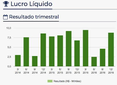 Lucro líquido Banco Intermedium