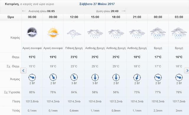 Ο καιρός σήμερα Σάββατο 27 Μαΐου 2017 στην Κατερίνη