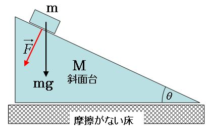 勉強しよう高校物理: 固定されていない台の斜面を下る物体