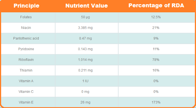 Vitamins Present - Nutritional Value of Almonds, Badam