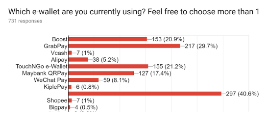 Carousell e-wallet survey: What e-wallet are you using?