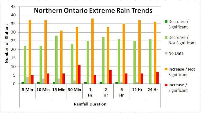 Ontario climate change rain