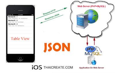 Cara Convert Data dari MySQL ke JSON dengan PHP Native