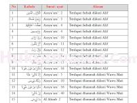 30+ Contoh Mad Thobi'i dalam Al-Qur'an Beserta Surat dan Ayatnya