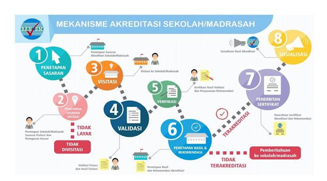 http://www.ayeleymakali.net/2018/02/inilah-mekanisme-akreditasi-sekolah.html