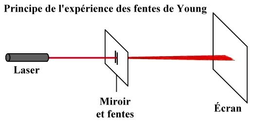 TP Etude des phénomènes de diffraction et d'interférences