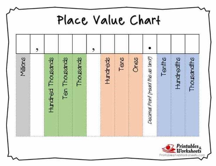 Place Value Chart To Millions Mersnoforum
