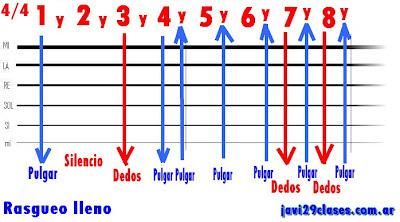 gráfico del rasgueo lleno para baladas, estribillos