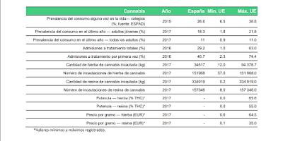 datos-generales-cannabis