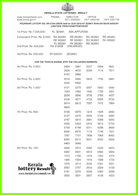 Kerala Lottery Result 20 January 2019 Pournami RN 375