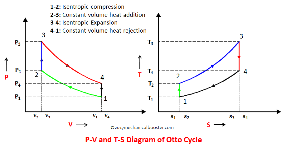 What Is Otto Cycle P V And T S Diagram Easiest Explanation