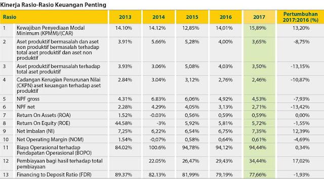 Download Laporan Keuangan Tahunan Bank Syariah Mandiri & Rasio Keuangan