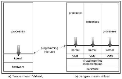 Sistem Virtual
