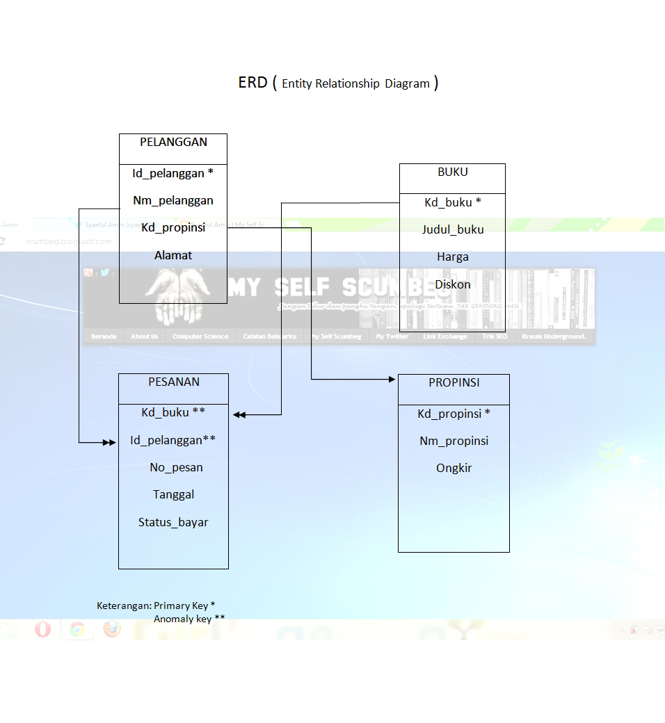 Contoh ERD dan LRS