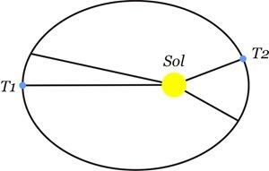 Lei de Kepler
