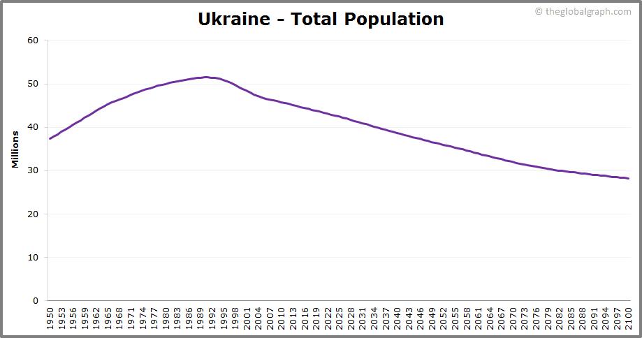 Ukraine  Total Population Trend