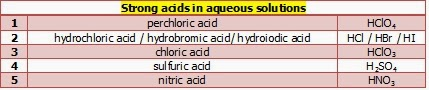 Table I.1: Strong acids in aqueous solutions