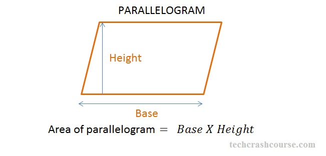 C program to find area of parallelogram