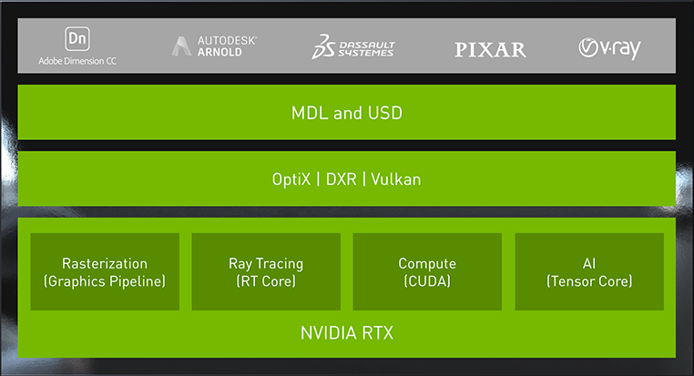 Nvidia's GeForce RTX 2080 Ti And 2080 : Everything You Need To Know