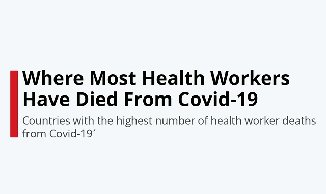 Healthcare workers death from coronavirus #infographic
