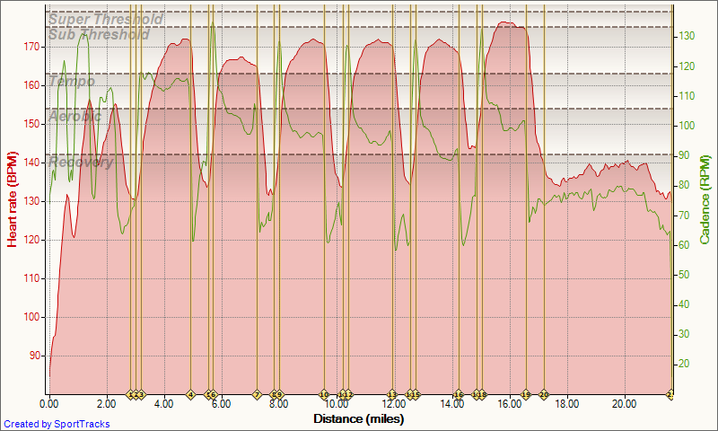 Training log foundations   min min recovery indoor rollers ride from strava also rh anello grandespot