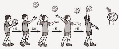 Teknik Dasar Bola Voli (Servis, Passing, Smash, dan Blocking)