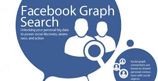 FB Graph Search - Bizril Blog