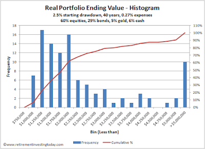Histogram of real portfolio ending values
