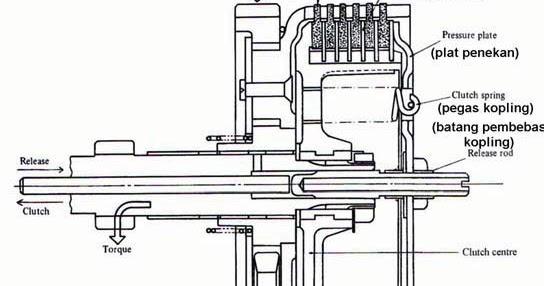 Cara Kerja Kopling Mekanis Sepeda Motor (Manual Clutch