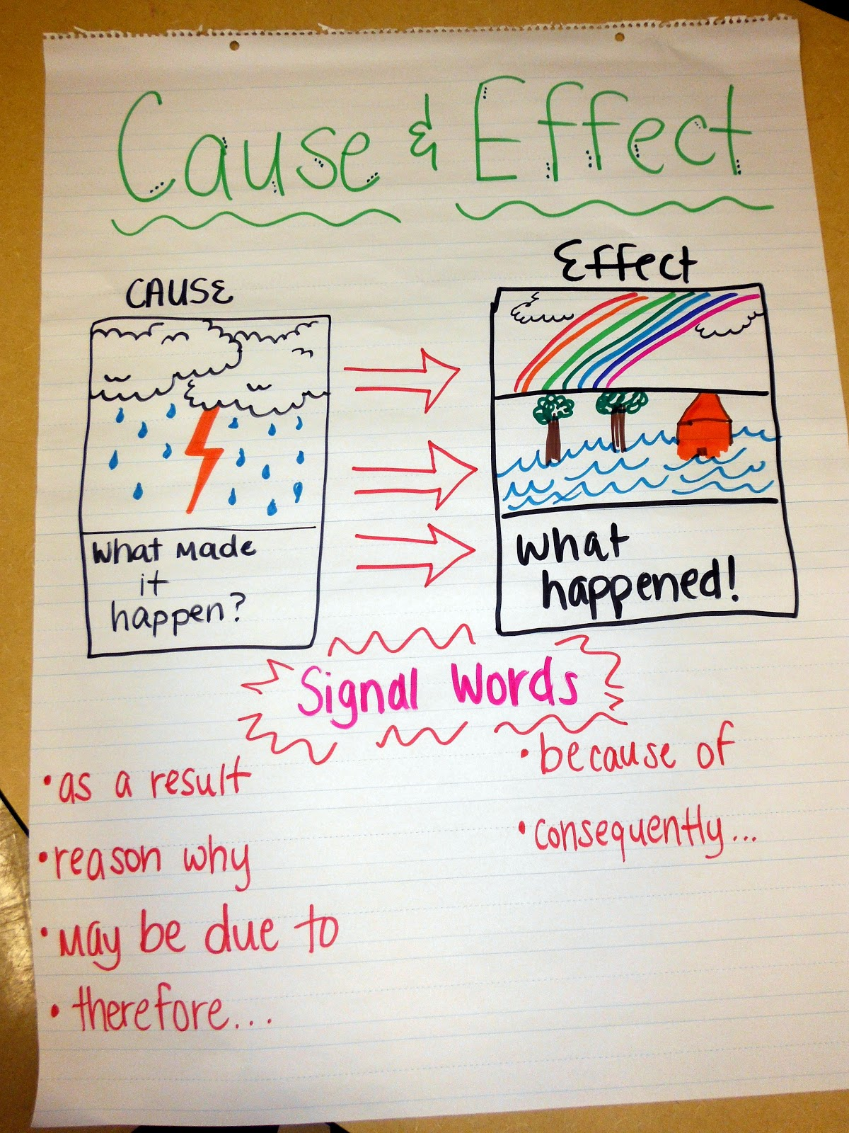 Search Results For Cause And Effect Worksheets For Grade