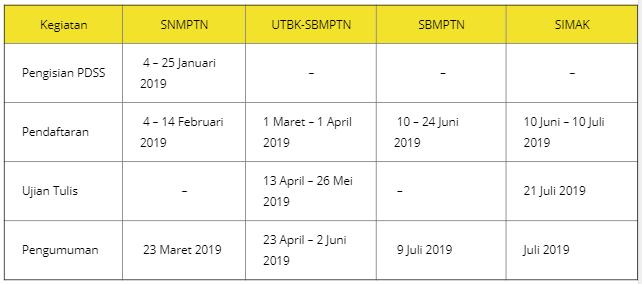 Jadwal Penerimaan Mahasiswa Baru UI Tahun 2019 (D3, S1, S2, S3) tomatalikuang.com