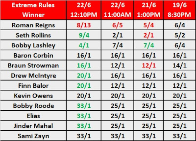 WWE Extreme Rules 2018 Number One Contender Match Betting